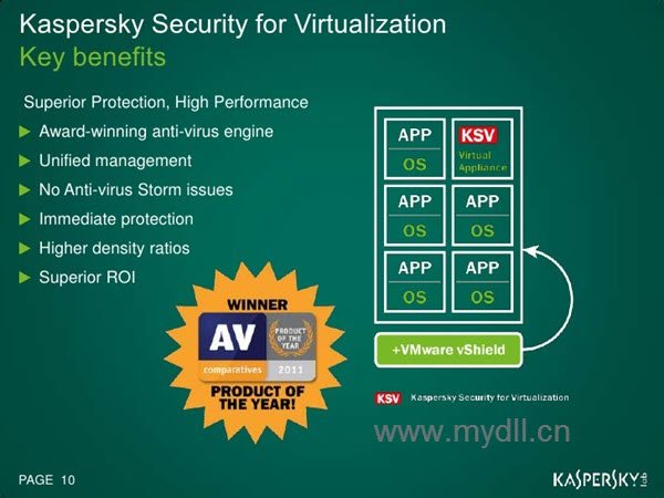 Kapsersky Security for Virtualization